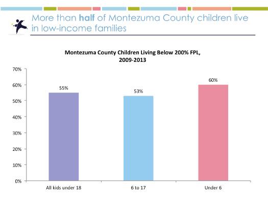 2015 Montezuma County Kids Count